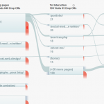 Using Flow Tools on Google Analytics